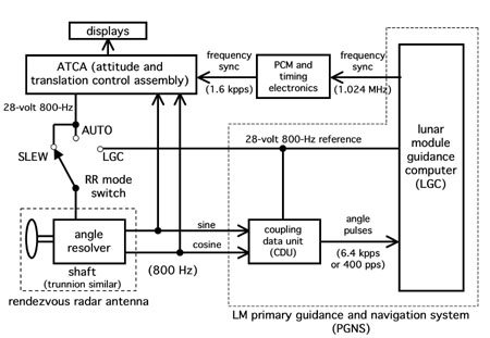 Figure 7: Interfaces Among PGNS, ATCA and the Rendezvous Radar