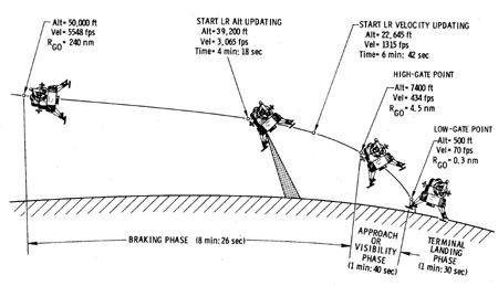Figure 5: Phases of the Lunar Landing