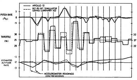 Figure 12: Throttle Excursions During Apollo 12 P66